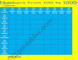 Numbers From 100 To 1000 Esl Worksheet By Mimi_ngh