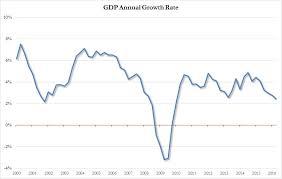 Us Economy Chart Since 2008