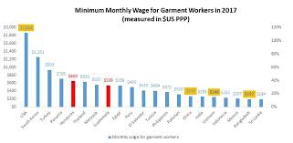 Global Minimum Wage Chart Wage Level For Garment Workers In The World Updated In 2017