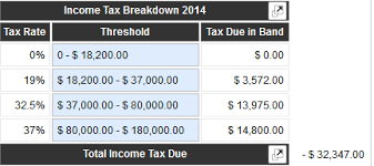 Pay Calculator Australia Tax Terminology Income Tax Making Tax Simple Icalculator