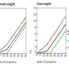 Pregnancy Weight Gain Chart Overweight Weight Gain Charts For Normal And Overweight Women Iom