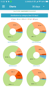 1 6 On A Pie Chart Summary Diabetes M Users Guide Mobile