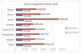 Cost Of Living Odessa Tx Economic Development