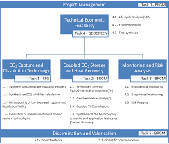 Main Tasks Deliverables And Milestones Co2 Dissolved