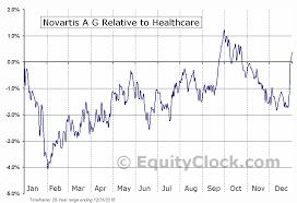 Novartis A G Nyse Nvs Seasonal Chart Equity Clock