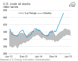 Eia Oil Inventory Chart Econmatters Blog Api Data Show More Inventory Build In