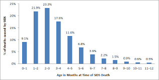 Sids Risk By Month Chart Sids Risk Factors Vary For Older