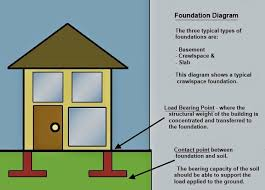 Types Of Modular Home Foundation  Legendary Homes IncTypes Of House Foundations
