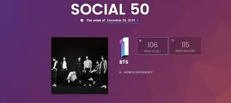 Billboard Charts By Year Bts Finish An Amazing Year Strong On Billboard Charts Bias
