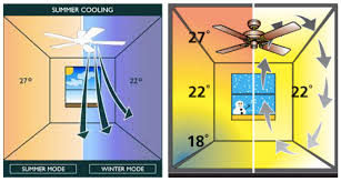 did you know using your ceiling fan in conjunction with your air conditioner allows the ac to run more efficiently if installed above dining tables or in