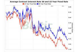 30 Year Fha Mortgage Rates Chart Mortgage Rates Inch Upward Csmonitor Com