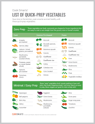 Vegetable Cooking Time Chart Cook Smarts List Of Quick Prep Vegetables Cook Smarts