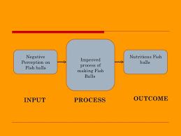 Fish Ball Micromarket Analysis