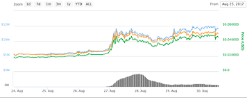 Zcash Difficulty Chart Monero Pool Low Difficulty Project Alchemy Zcash
