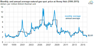 Natural Gas Price Chart 2014 Average Annual Natural Gas Spot Price In 2015 Was At Lowest