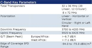 C Band Transponder Frequency Chart Intelsat Is 14 C Ku Band Satellite Footprint Coverage Map