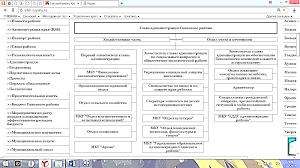 Отчет о прохождении преддипломной практики в МКУ Отдел молодежной  Организационная структура администрации Саянского района представлена на рисунке 3