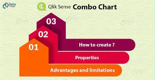 Combo Chart Qlik Sense Qlik Sense Combo Chart Advantages And Limitations Dataflair