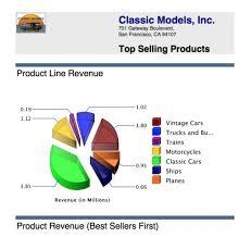 Charts Bar Charts Pie Charts Page 1