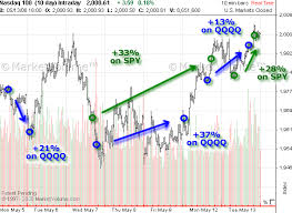 Uncovered Options Trading System May 2013