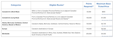 Point Valuation Charts Amex Fixed Points Travel Program Canada One Mile At A Time