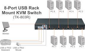 trendnet products tk 803r 8 port usb ps 2 rack mount kvm switch
