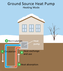 How Does A Heat Pump Heat Geothermal Heating And Cooling Technologies Renewable Heating