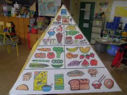 Food Pyramid Project Ms Mcloughlins Class 2nd Class Room 9 Food Pyramid