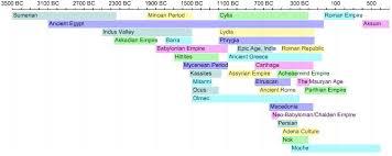 Civilisation Timeline Chart Ancient Civilizations Timeline Ancient Civilizations