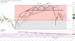 Spx Will Break 2940 Or Will See 2800 Again Investing Com