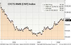Em Fx Weekly Focus On China On Recent Cny Slide