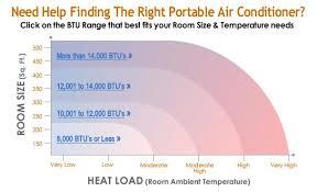 Ac Btu Size Chart Portable Air Conditioners Faqs Allergy Air
