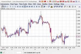 Netdania Forex Charts Currency Exchange Rates