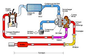 Turbocharger Engine Diagram Turbocharger Operation