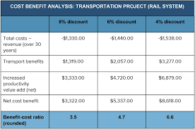 Product Feature Benefit Chart Cost Benefit Analysis An Expert Guide Smartsheet