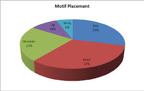 A Pie Chart Showing The Frequency Of The Motif Placement