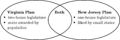 Venn Diagram Virginia Plan And New Jersey Plan Chapter 7 Practice Quiz