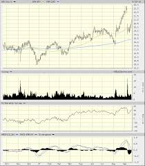 Wendy S Stock Chart Wendys Stock Looks As If Investors Will Be Placing Orders