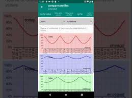 Free Daily Biorhythm Charts Nospy Biorhythm No Ads Apps On Google Play