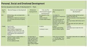 Child Development Stages Chart 0 19 Child Development Stages 0 19 Years Homework Example