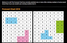 Magnum Prediction Chart 4d2all Magnum4d Damacai Toto 4d Prediction Magnum 4d