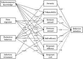 structural equation modeling of schistosomiasis knowledge prior exposure awareness protective behavior schistosomiasis pmt constructs and behavior