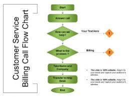 Medical Billing Revenue Cycle Management Flow Chart Billing Process Slide Team