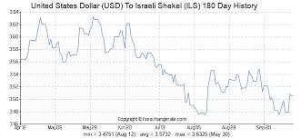 United States Dollar Usd To Israeli Shekel Ils Exchange