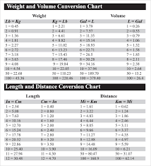 Length And Distance Conversion Chart 44 Precise Weight Coversion Chart