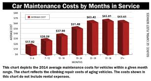 Auto Repair Cost Chart Fix The American System And Its Discontents