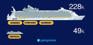 Royal Caribbean Cruise Ship Size Chart Royal Caribbean Ships By Size 2019 With Comparison Chart