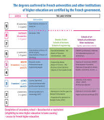 french education system higher education in france and the united states consulat