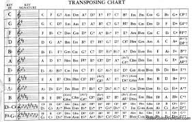 Transposition Chart Transposing Chart The Steel Guitar Forum