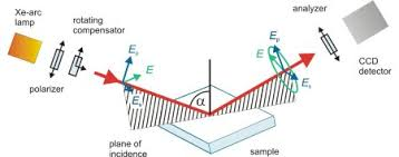 Real Time Ellipsometry